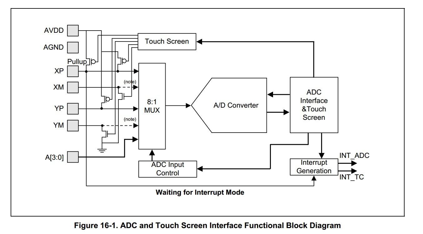 其接四线电阻触摸屏的等效电路如下
